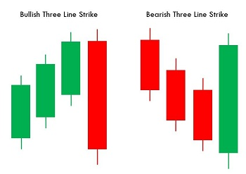 Three Line Strike Candlestick Pattern
