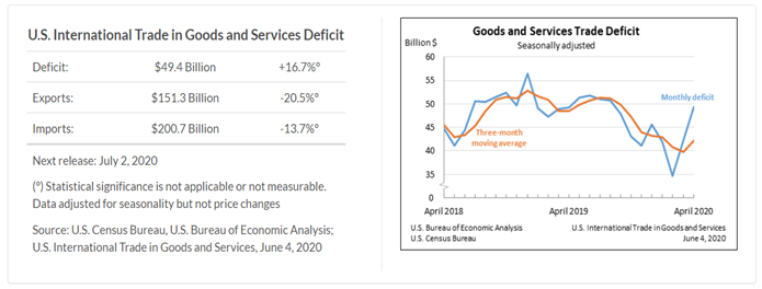 US trade goods and services