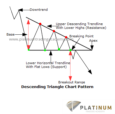 Descending Triangles Patterns