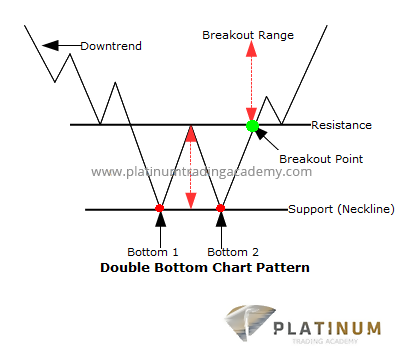 Double Tops and Bottoms in Technical Analysis