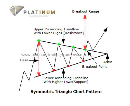 Symmetrical Triangles as Forex Technical Analysis Patterns