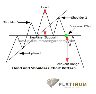 The Head and Shoulders Formation
