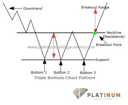 Triple Tops and Bottoms in Technical Analysis