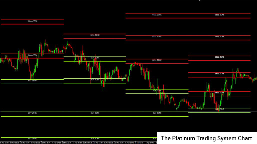 Platinum Trading System Chart
