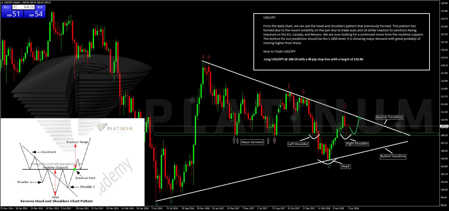 Forex Forecast